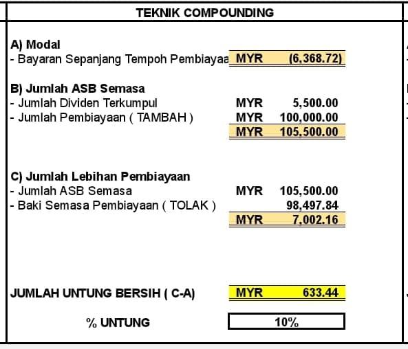 dividen asb teknik compounding